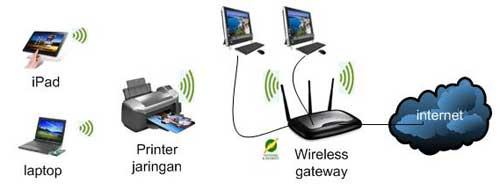 jaringan wireless tanpa kabel
